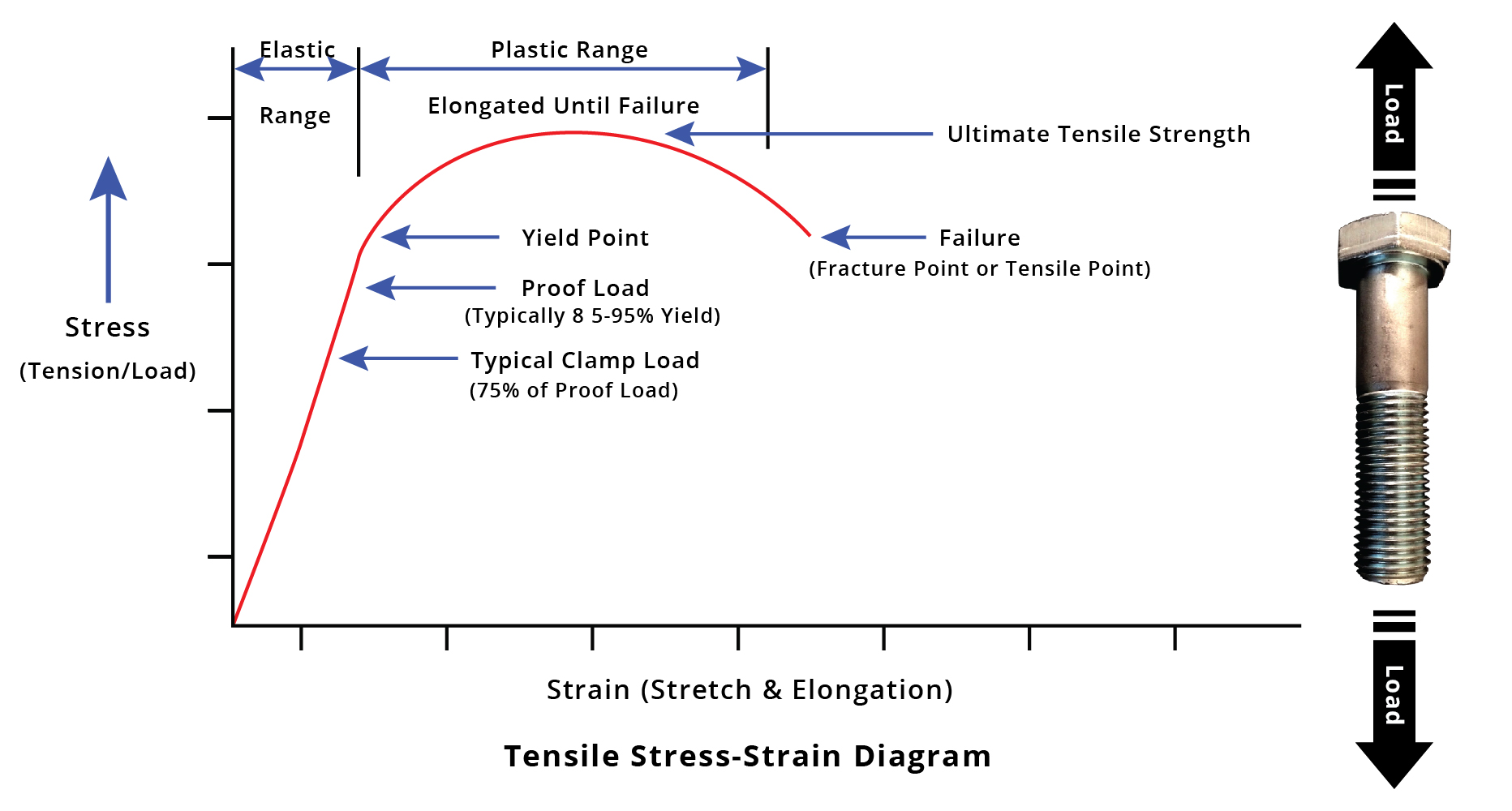tensile strength An example of tensile strength is how much force can be put on a material before it tears apart.