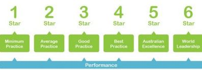 The Green Star rating scale